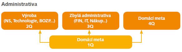 Administrativa
